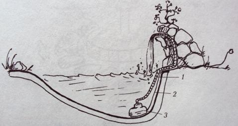 Как сделать водопад и каскад своими руками. Идеи для дачи Обустройство загородного дома и участка своими руками