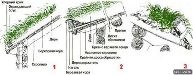 Рис. Разновидности дернодержателей: 1.- Ограждающий брус, удерживаемый упорным крюком, который закреплен поверх обрешетки; 2.- Дернодержатель, закрепленный с помощью нагеля сбоку свеса; 3 -.Крепление дернодержателя с помощью врубленного в стропило дюбеля.